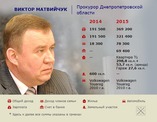 1_matviychuk_12_05_2016_dnepr_1_site