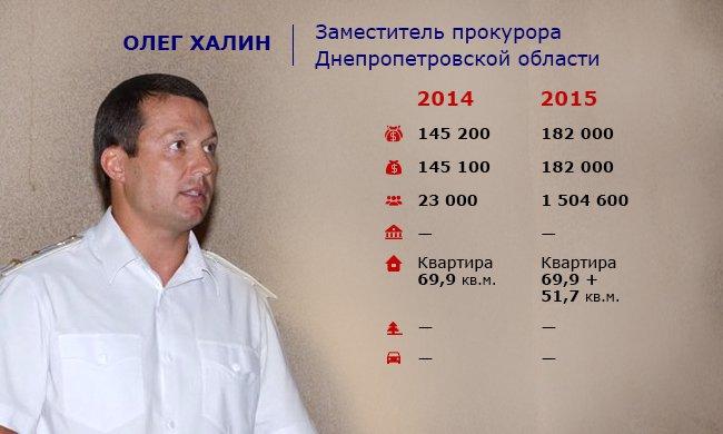 Как живет руководство облпрокуратуры и местных прокуратур Днепропетровщины