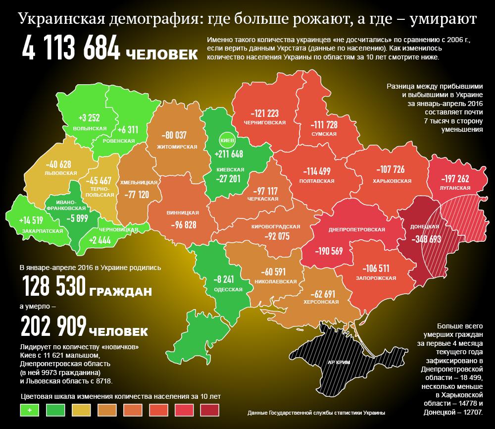 В Украине стремительно сокращается численность населения