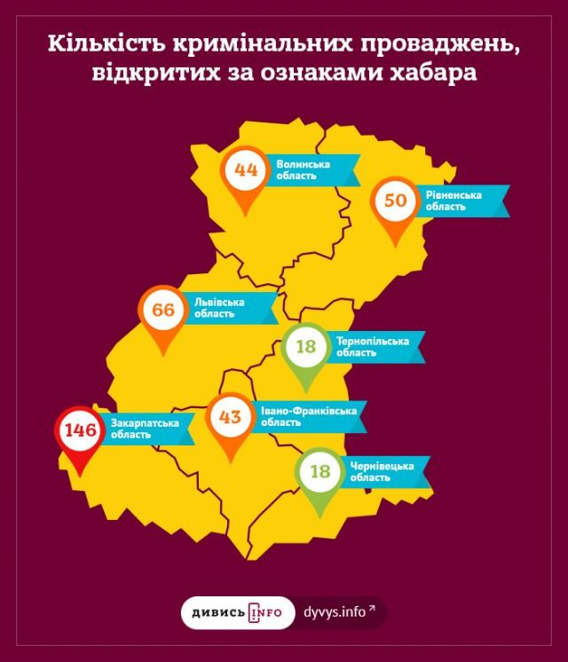 Это важно: к вашему вниманию — «карта» коррумпированности западных регионов Украины. Смотреть всем!