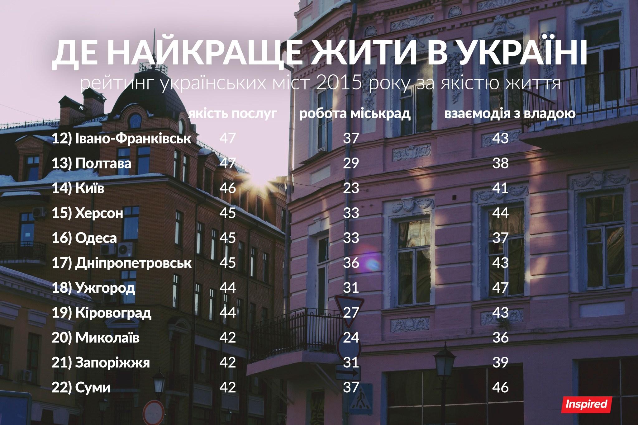 Интрига года: какой город Украины является демократическим? Недогадаетесь!