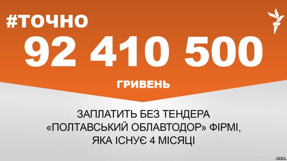 «Полтавский облавтодор» без тендера заплатит свыше 92 миллиона гривен фирме, которая существует 4 месяца
