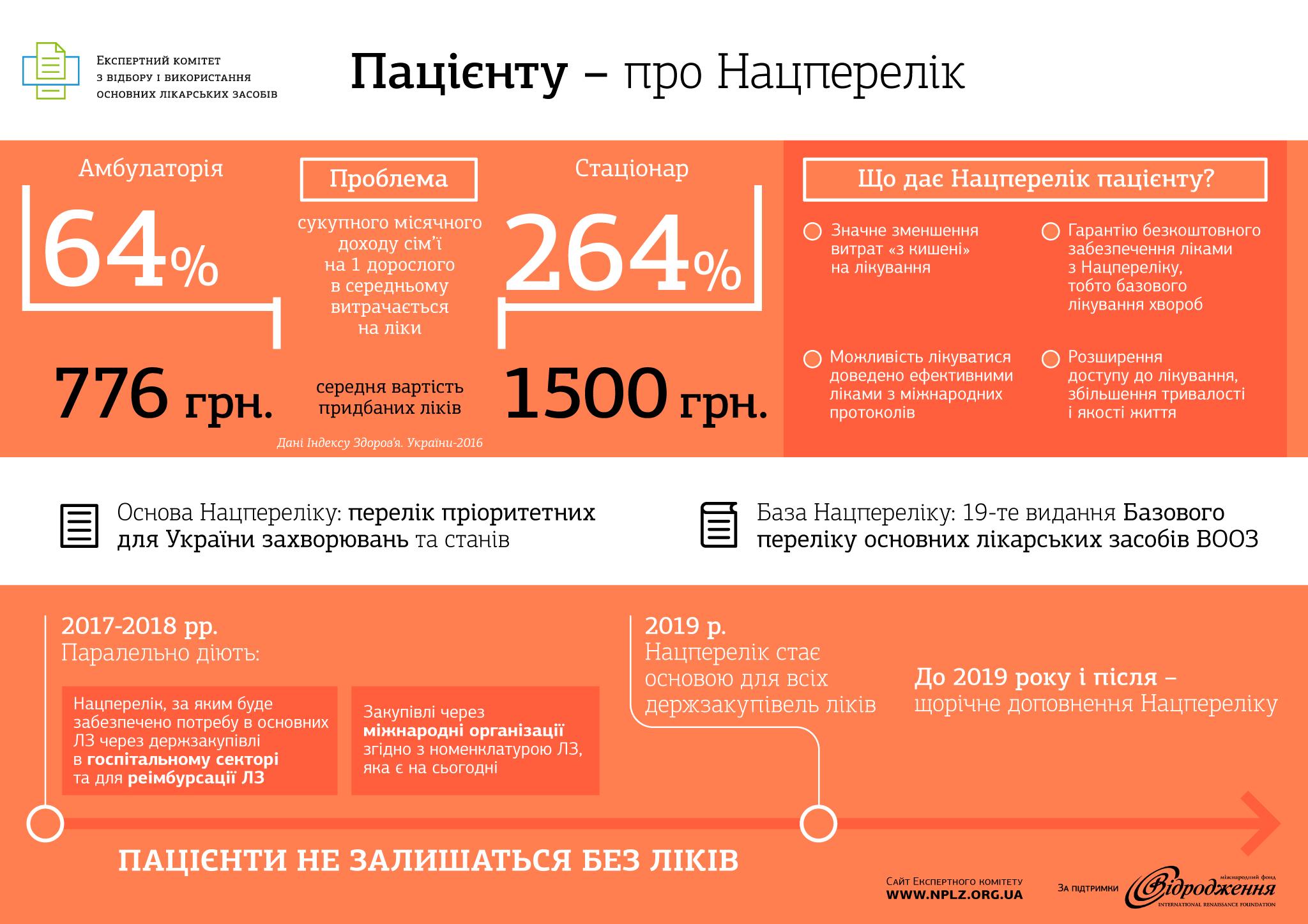 Інфографіка-Пацієнту