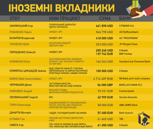 inozemni-vkladniki1-640x539