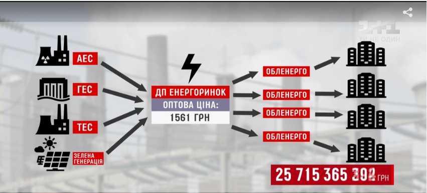 Схема «Роттердам +»: Багатоходовочка Пасенюка и Ахметова, благодаря которой украинцев обворовывают на миллиарды гривен