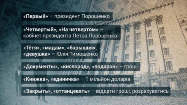 «Барышня — Тимошенко, первый — Президент и …»: Как в Раде голоса покупают, нардеп показал сенсационные переписки