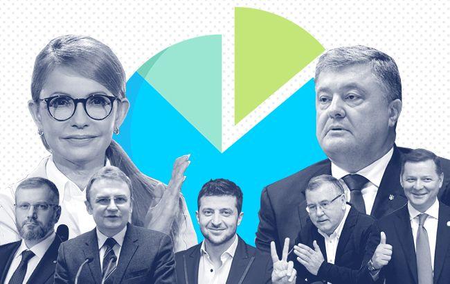 «У кого 30% поддержки, а кто вырвался на второе место» Последние данные социологов о выборах президента поражают
